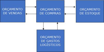 Gastos Logisticos Varejo