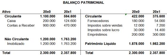 Balanco Patrimonial - Fluxo de Caixa