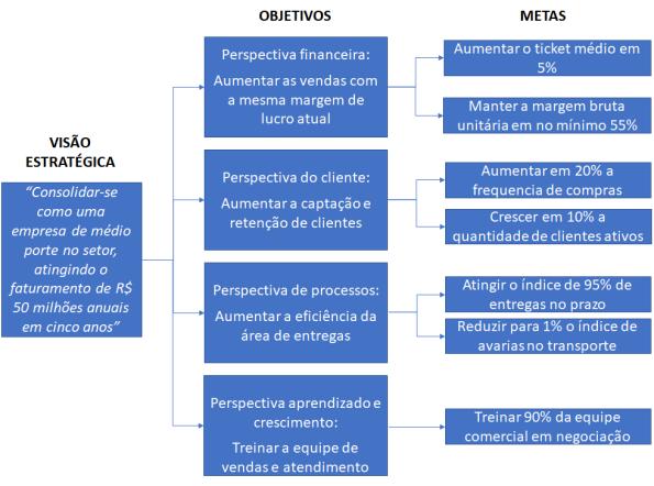 BSC Metas